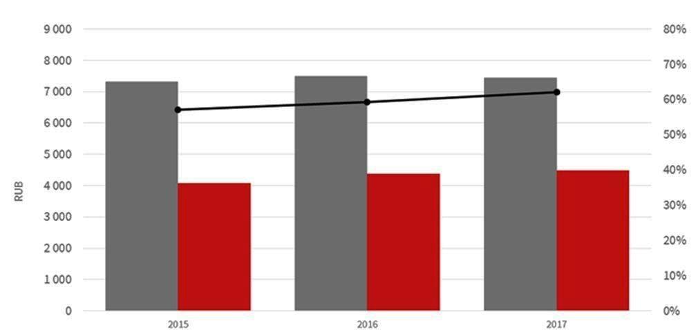 Причины снижения роста рынка страхования Санкт-Петеребурга