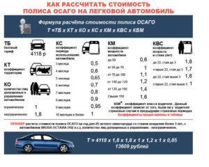 Стоимость страховки на машину в Санкт–Петербурге от страховой компании ДокАвто