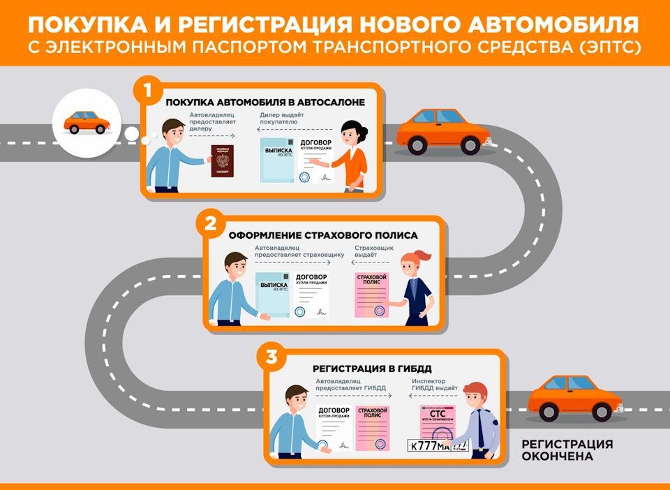 Переоформление автомобиля и покупка страхового полиса